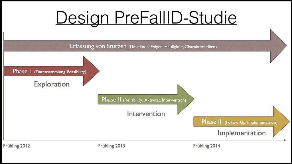 """Das Schaubild zeigt das Design der preFallID-Studie. Hierin sind vier Pfeile, welche von links nach rechts zeigen und ein Zeitstrahl darunter, welcher die Zeit von Frühling 2012 bis zum Ende des Jahres 2014 darstellt, enthalten. Der oberste Pfeil stellt die Zeit der Erfassung der Stürze in der Studie dar (von Frühling 2012 bis Ende des Jahres 2014). Erfasst werden zum Beispiel die Umstände , die Folgen, die Häufigkeit und die Charakteristiken des Sturzes. Der zweite Pfeil darunter stellt die erste Phase """"Exploration"""", also die Datensammlung dar. Diese findet vom Frühling 2012 bis zum Frühling 2013 statt. Der dritte Pfeil darunter beginnt im Frühling 2013 und endet im Frühling 2014. Er befasst sich mit Phase 2 - """"intervention"""". Hier geht es um Aktivität und Intervention der Patienten. Der vierte und letzte Pfeil beschäftigt sich mit Phase 3, der """"implementation"""". Hier wird das Follow up und die implementation betrachtet. Diese Phase findet zwischen Frühling 2014 und dem Ende des Jahres 2014 statt."""