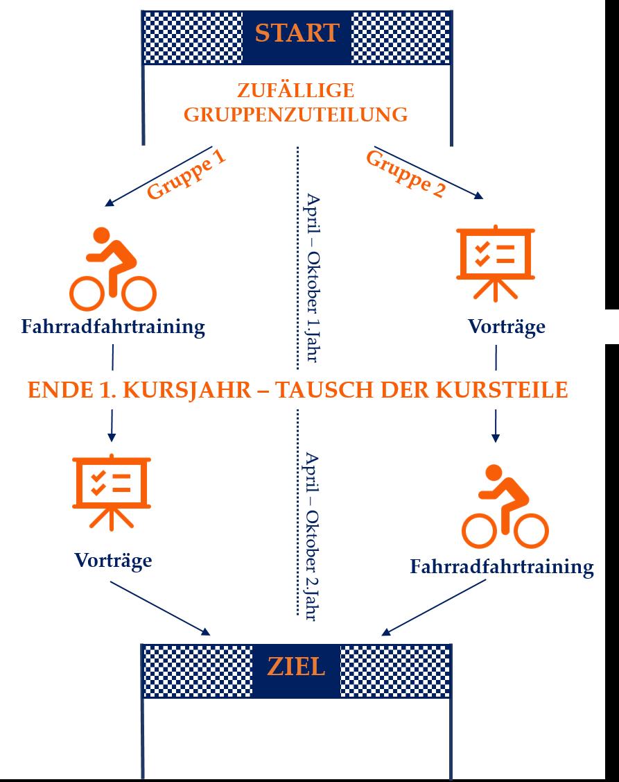 Der Ablauf der Studie wird dargestellt. Eine Gruppe erhält im ersten Jahr das Fahrradtraining und im zweiten Jahr Vorträge. Bei der andere Gruppe ist der Ablauf umgedreht.